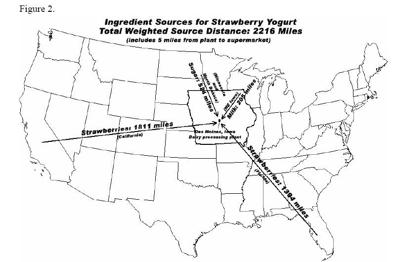 Distances of Strawberry Yogurt Ingredients