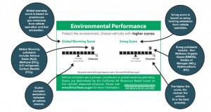 Environmental label for CA cars