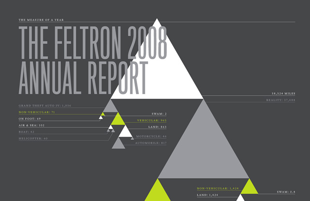 Feltron's 2008 personal annual report in data visualization
