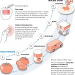 systems for food tracability