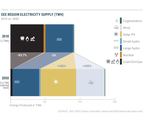 2010 vs. 2050 Electricity Supply