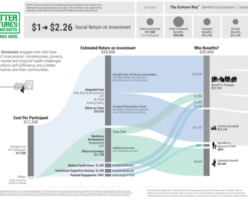 This flow diagram reveals the social return on investment created by the work of Better Futures Minnesota.